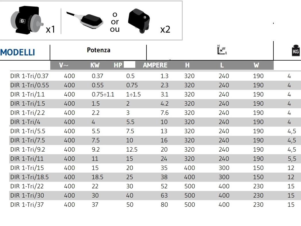 Schema Elettrico Trifase : Quadro elettrico trifase per 1 motore da 0 37 a 37 kw