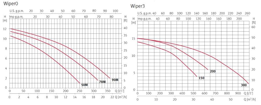 pompa-idromassaggio-trifase